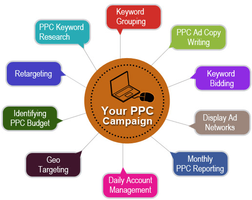 ppc management services New York, ppc marketing services New York, pay per click management services New York, ppc services New York, pay per click services New York, ppc management services New York, adwords management services New York, ppc adwords management New York, ppc management for small business New York